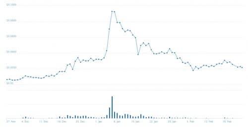 График курса цены SC
