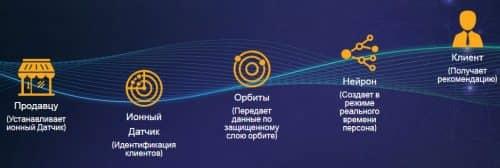 Основной процесс Nucleus Vision