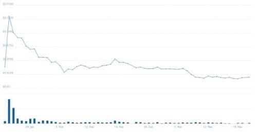График курса IOST