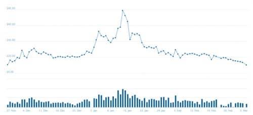 График цены GBX