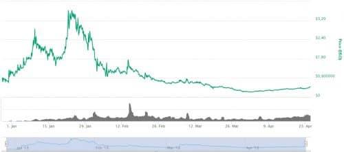 график курса цены SRN