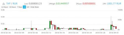 график курса цены