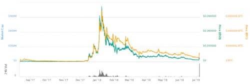 график курса цены DENT