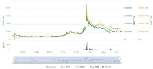 график курса цены Storiqa STQ