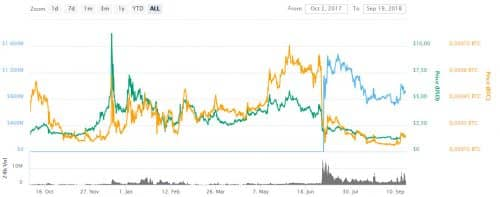 график курса цены XTZ