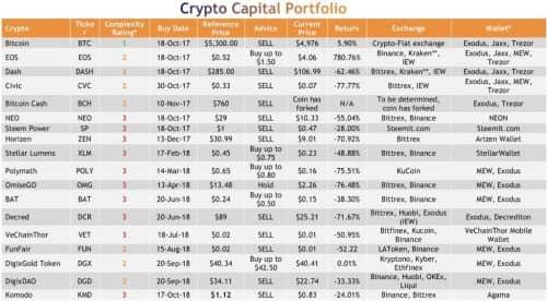 ПортфельCrypto Capital
