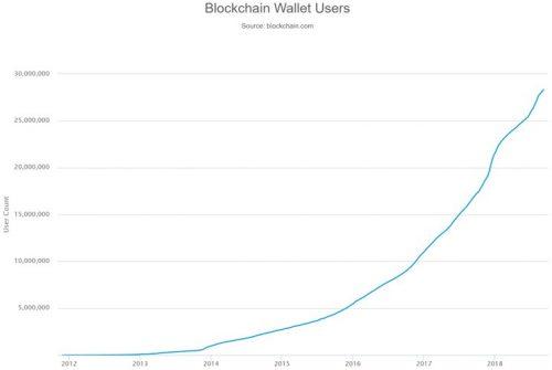 количество кошельков биткоина созданных с 2011 года