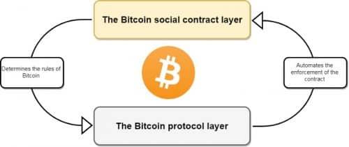 Биткоин как социальный договор