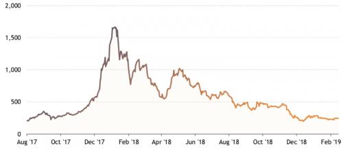 Bloomberg Galaxy Crypto Index